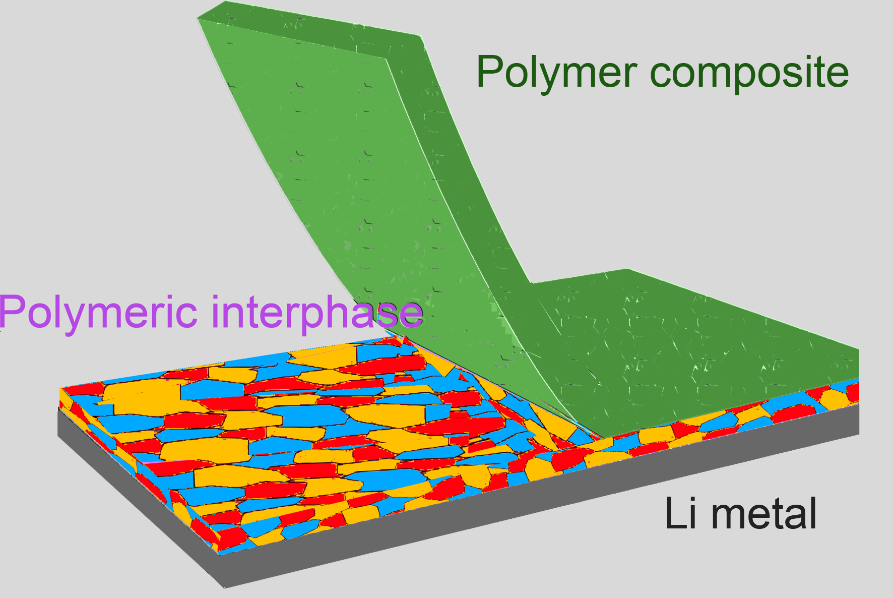 A reactive polymer composite, picturing the electrochemical interface between lithium metal anode and electrolyte is stabilized by the use of a reactive polymer composite, enabling high-performance rechargeable lithium metal batteries. (Credit: Donghai Wang)